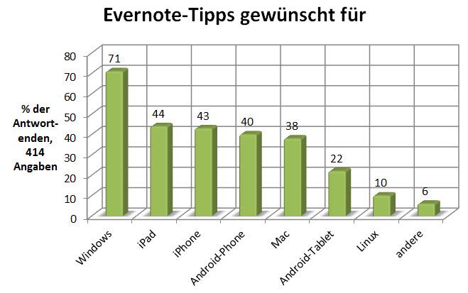 evernote-umfrage