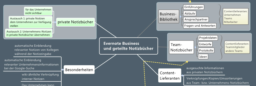 evernote-business-struktur